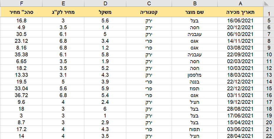 Pivot Table 1